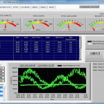 WattsVIEW LabVIEW software for Windows or Mac measures up to 105 Amps and 200 Volts 21kW